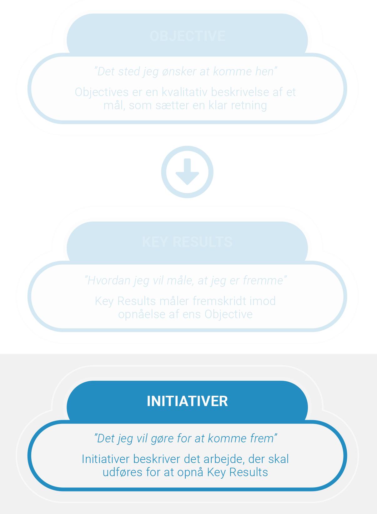 OKR initiativer