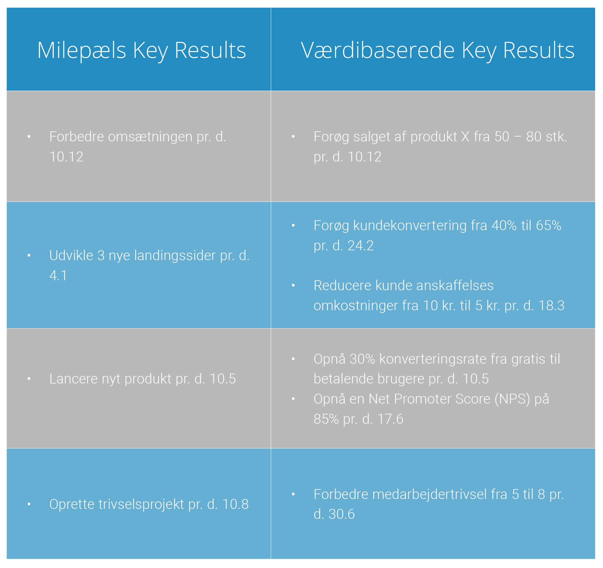 Milepæls- og værdibaserede Key Results